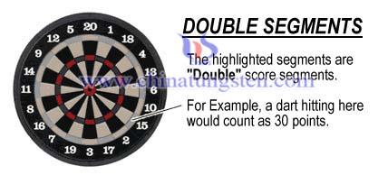 double segments